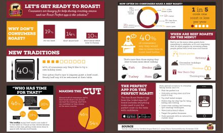 Roast Perfect App Takes the Guesswork out of Roasting Beef